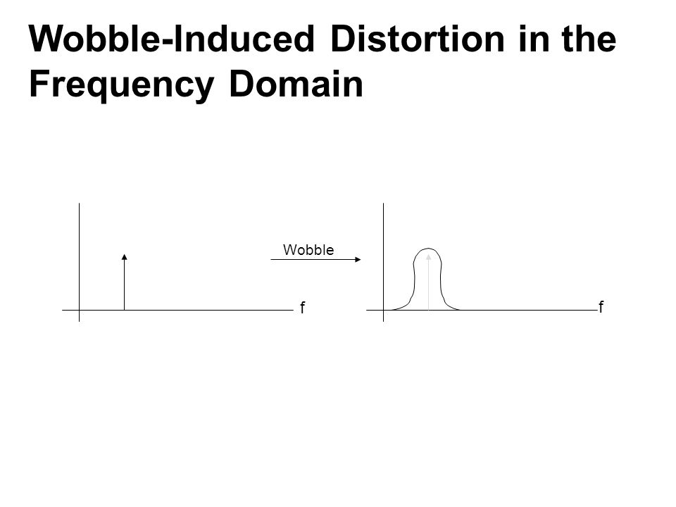Wobble f f Wobble-Induced Distortion in the Frequency Domain
