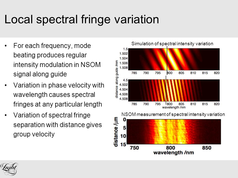 Local spectral fringe variation For each frequency, mode beating produces regular intensity modulation in NSOM signal along guide Variation in phase velocity with wavelength causes spectral fringes at any particular length Variation of spectral fringe separation with distance gives group velocity Simulation of spectral intensity variation NSOM measurement of spectral intensity variation