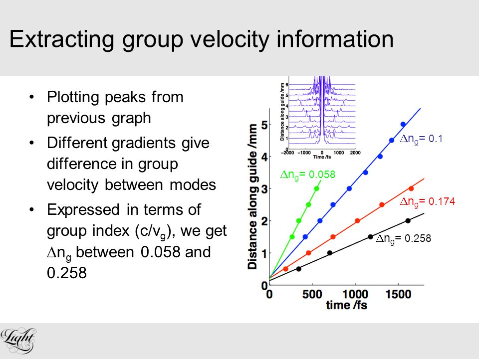 Extracting group velocity information Plotting peaks from previous graph Different gradients give difference in group velocity between modes Expressed in terms of group index (c/v g ), we get  n g between 0.058 and 0.258  n g = 0.058  n g = 0.1  n g = 0.174  n g = 0.258