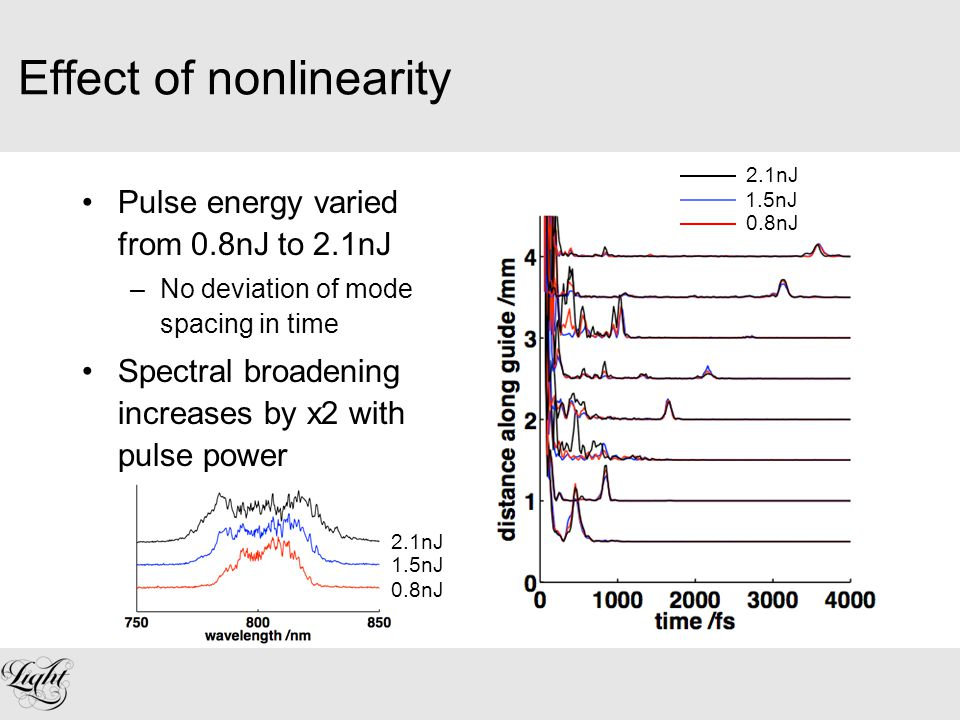 Effect of nonlinearity Pulse energy varied from 0.8nJ to 2.1nJ –No deviation of mode spacing in time Spectral broadening increases by x2 with pulse power 0.8nJ 1.5nJ 2.1nJ 0.8nJ 1.5nJ 2.1nJ