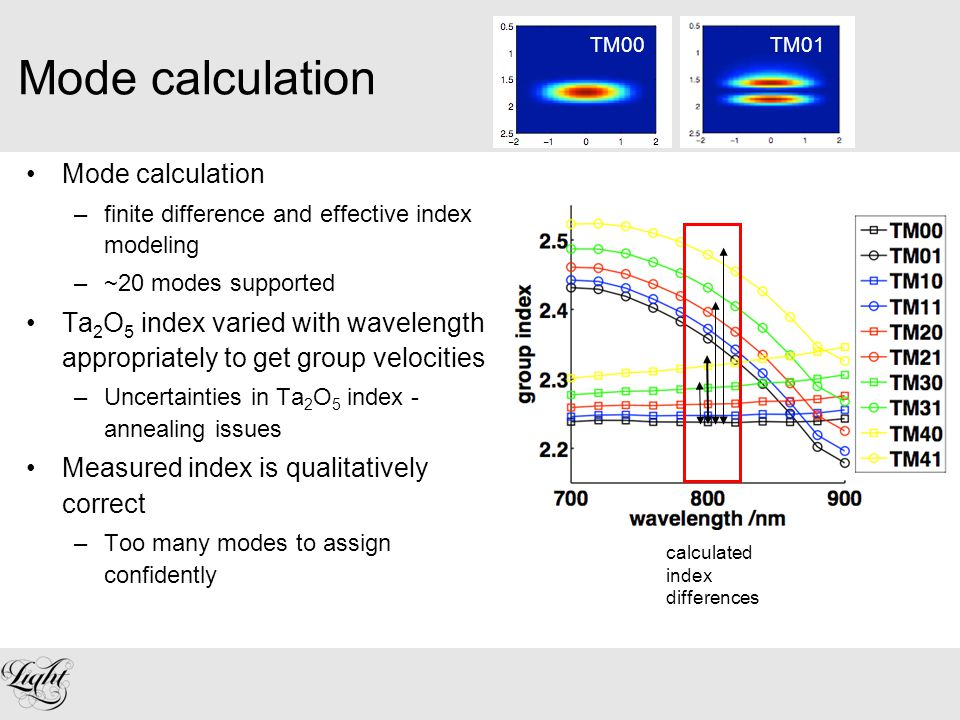Mode calculation –finite difference and effective index modeling –~20 modes supported Ta 2 O 5 index varied with wavelength appropriately to get group velocities –Uncertainties in Ta 2 O 5 index - annealing issues Measured index is qualitatively correct –Too many modes to assign confidently TM00TM01 calculated index differences