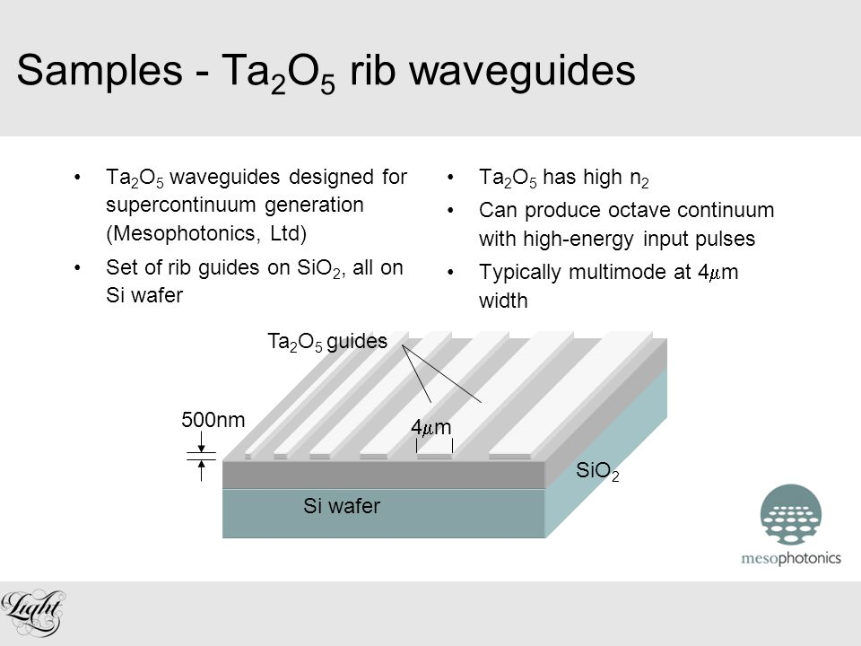 Samples - Ta 2 O 5 rib waveguides Ta 2 O 5 waveguides designed for supercontinuum generation (Mesophotonics, Ltd) Set of rib guides on SiO 2, all on Si wafer Si wafer SiO 2 Ta 2 O 5 guides 500nm Ta 2 O 5 has high n 2 Can produce octave continuum with high-energy input pulses Typically multimode at 4  m width 4m4m