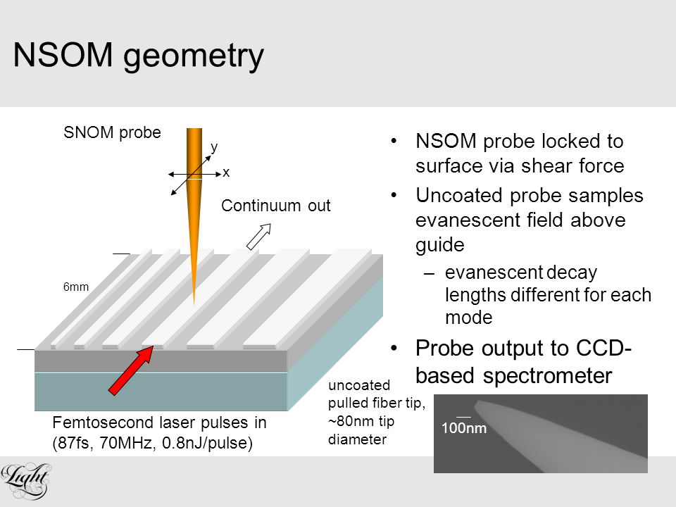 Spectrally-resolved NSOM data One lateral position along guide Spectral fringes are clear in NSOM data Some spectral broadening via SPM –high n 2 guides Red traces are not NSOM sampled - no interference 90fs pulse, 800pJ input laser guide output