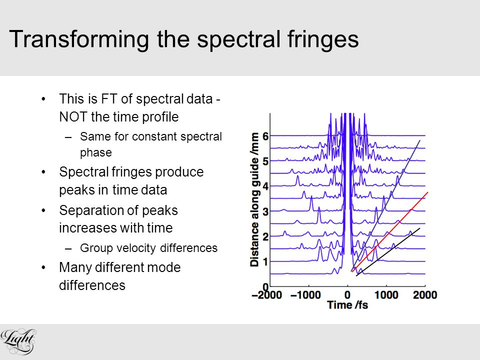 Transforming the spectral fringes This is FT of spectral data - NOT the time profile –Same for constant spectral phase Spectral fringes produce peaks in time data Separation of peaks increases with time –Group velocity differences Many different mode differences