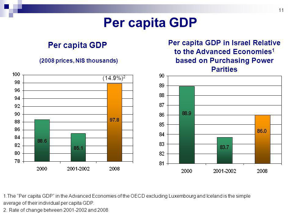 11 Per capita GDP 2 (14.9%) Per capita GDP in Israel Relative to the Advanced Economies 1 based on Purchasing Power Parities Per capita GDP (2008 prices, NIS thousands) 1.The Per capita GDP in the Advanced Economies of the OECD excluding Luxembourg and Iceland is the simple average of their individual per capita GDP.