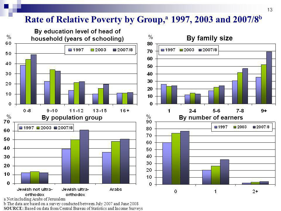 13 % % % Rate of Relative Poverty by Group, a 1997, 2003 and 2007/8 b By education level of head of household (years of schooling) By family size By population groupBy number of earners a Not including Arabs of Jerusalem b The data are based on a survey conducted between July 2007 and June 2008 SOURCE: Based on data from Central Bureau of Statistics and Income Surveys