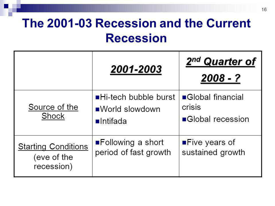 16 The Recession and the Current Recession 2 nd Quarter of