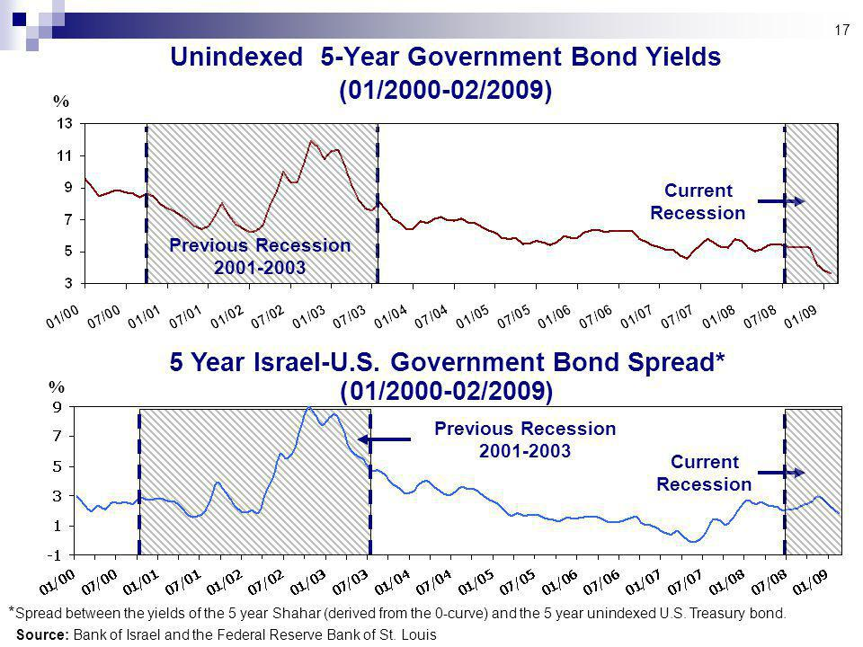 17 Unindexed 5-Year Government Bond Yields (01/ /2009) Source: Bank of Israel and the Federal Reserve Bank of St.