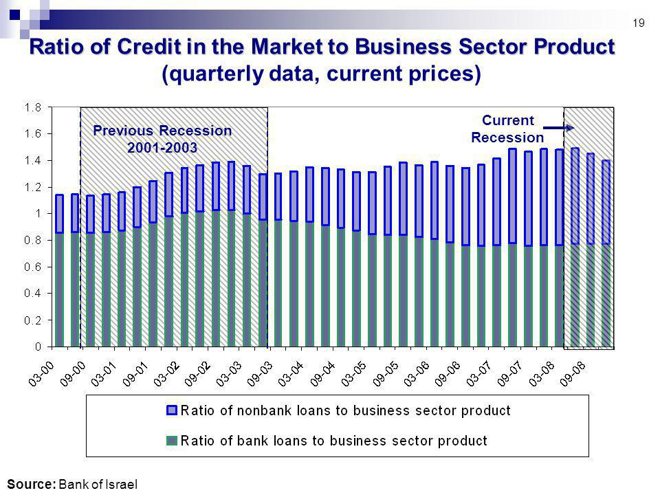 19 Ratio of Credit in the Market to Business Sector Product (quarterly data, current prices) Source: Bank of Israel Current Recession Previous Recession