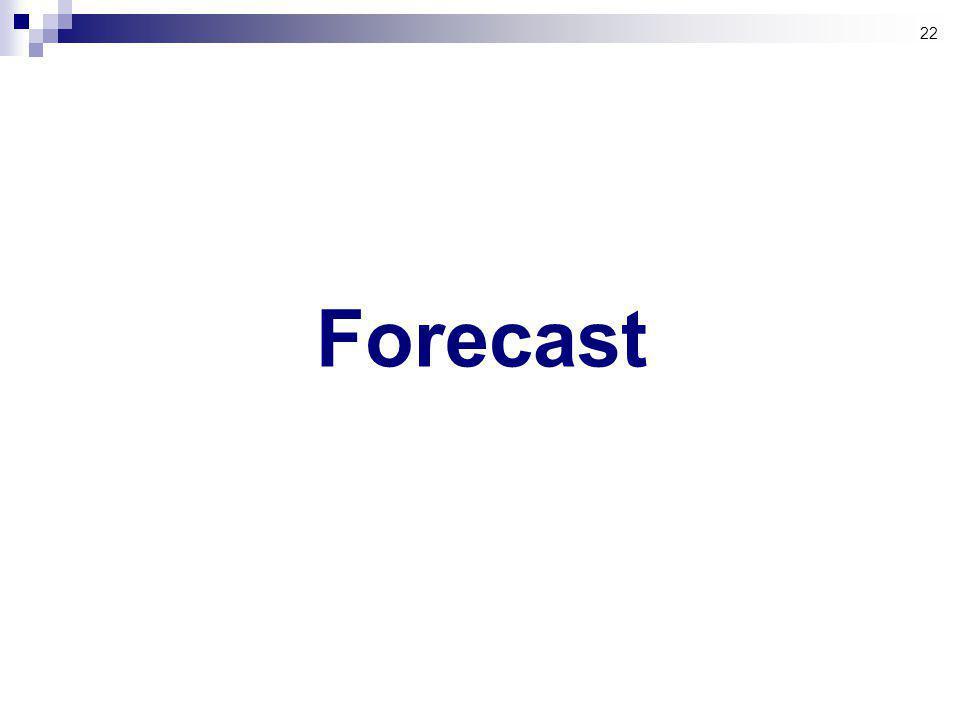 22 Forecast
