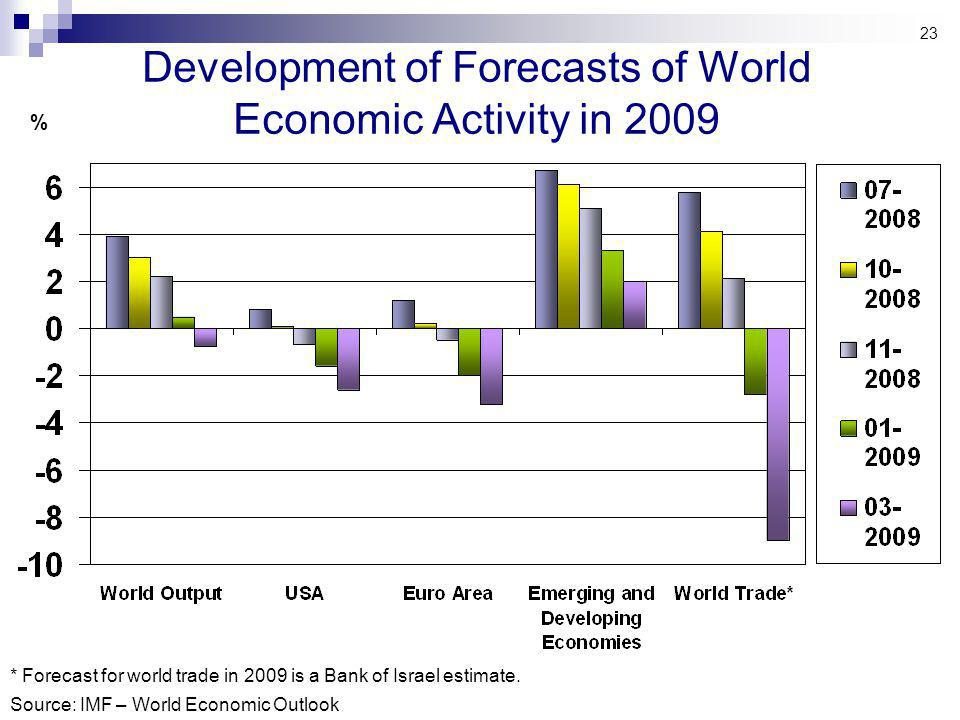 Development of Forecasts of World Economic Activity in 2009 * Forecast for world trade in 2009 is a Bank of Israel estimate.
