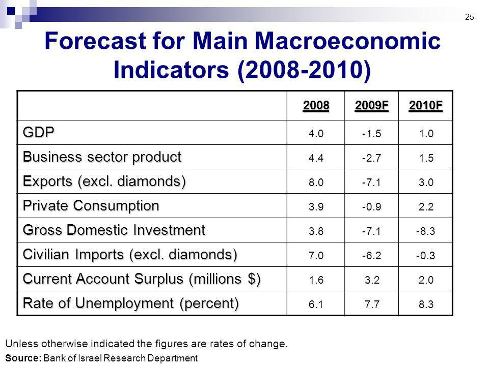25 Forecast for Main Macroeconomic Indicators ( ) Source: Bank of Israel Research Department Unless otherwise indicated the figures are rates of change.
