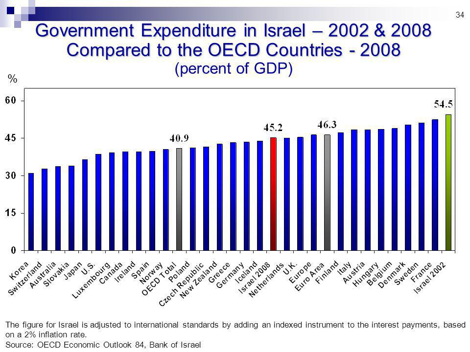 34 % Government Expenditure in Israel – 2002 & 2008 Compared to the OECD Countries (percent of GDP) The figure for Israel is adjusted to international standards by adding an indexed instrument to the interest payments, based on a 2% inflation rate.