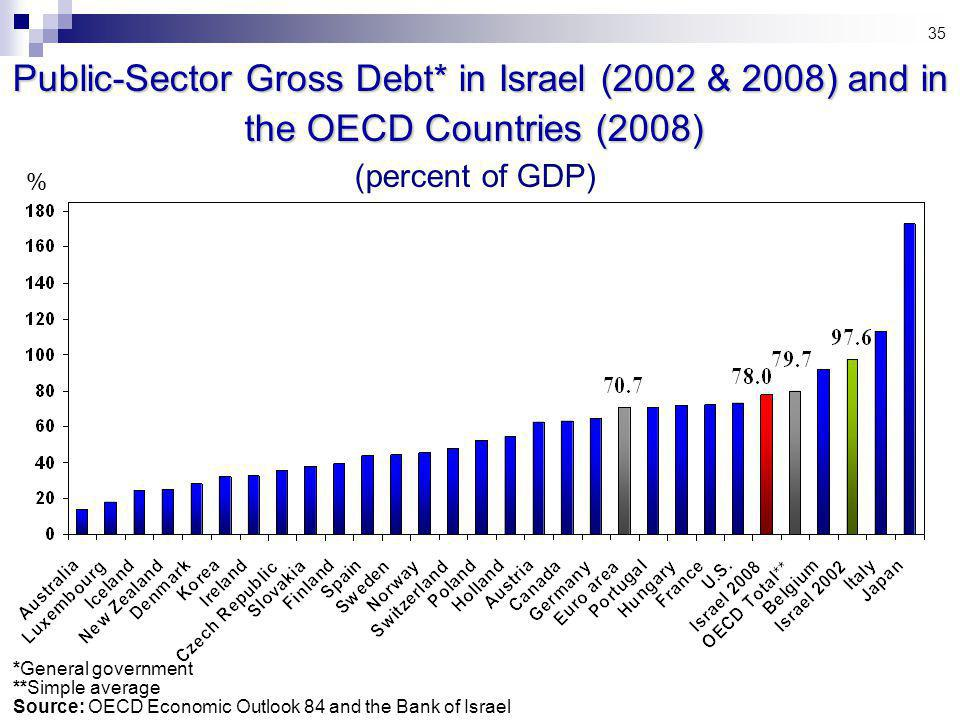 35 *General government **Simple average Source: OECD Economic Outlook 84 and the Bank of Israel Public-Sector Gross Debt* in Israel (2002 & 2008) and in the OECD Countries (2008) Public-Sector Gross Debt* in Israel (2002 & 2008) and in the OECD Countries (2008) (percent of GDP) %