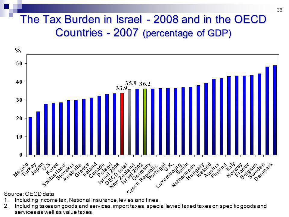 36 The Tax Burden in Israel and in the OECD Countries (percentage of GDP) Source: OECD data 1.Including income tax, National Insurance, levies and fines.