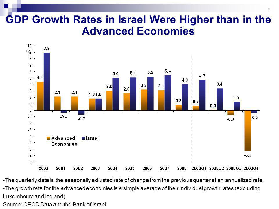 25 Forecast for Main Macroeconomic Indicators (2008-2010) Source: Bank of Israel Research Department Unless otherwise indicated the figures are rates of change.