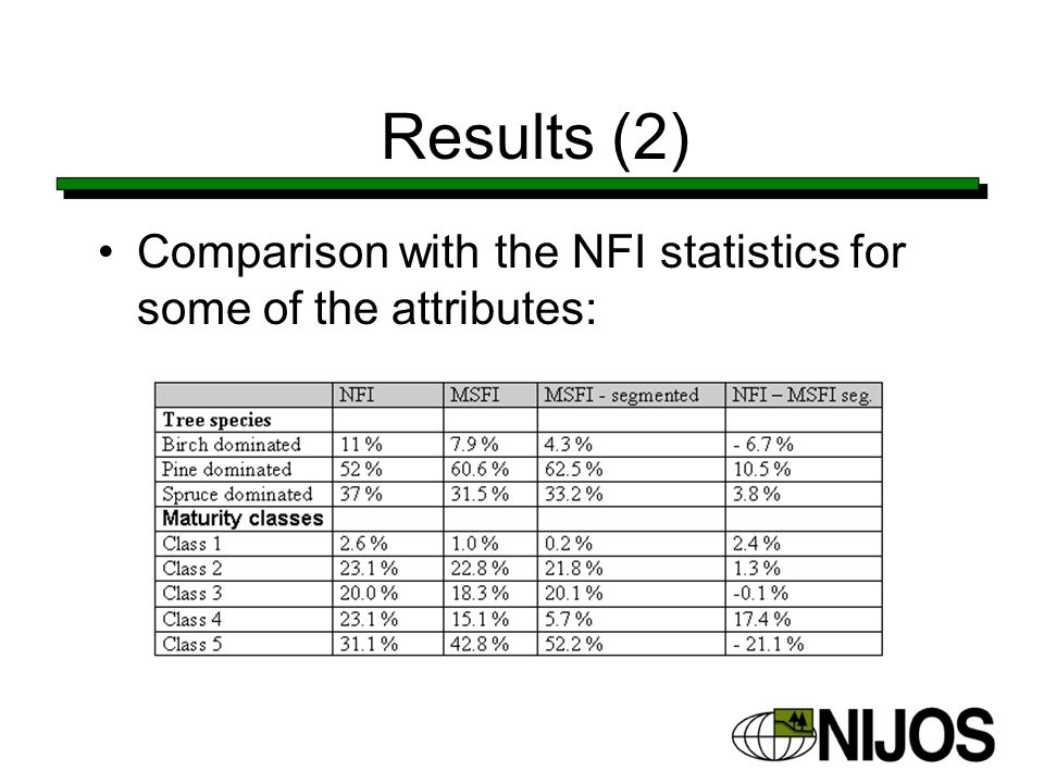 Results (2) Comparison with the NFI statistics for some of the attributes: