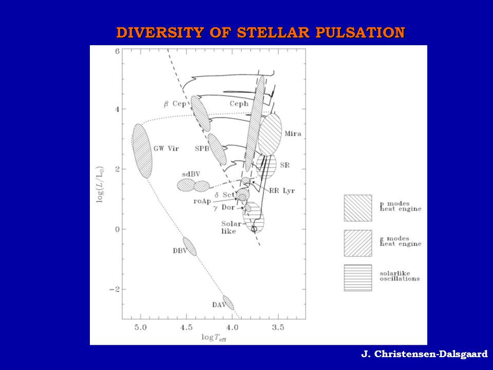 IMPACT OF PULSATION ON ROTATIONAL EVOLUTION Talon, Charbonnel 2005 Internal gravity waves contribute to braking the rotation in the inner regions of low mass stars Townsend, MacDonald 2008 Pulsation modes can redistribute angular momentum and trigger shear-instability mixing in the   zone The evolution of  in the  gradient zone transport by (,m)=(4,-4) g-modes