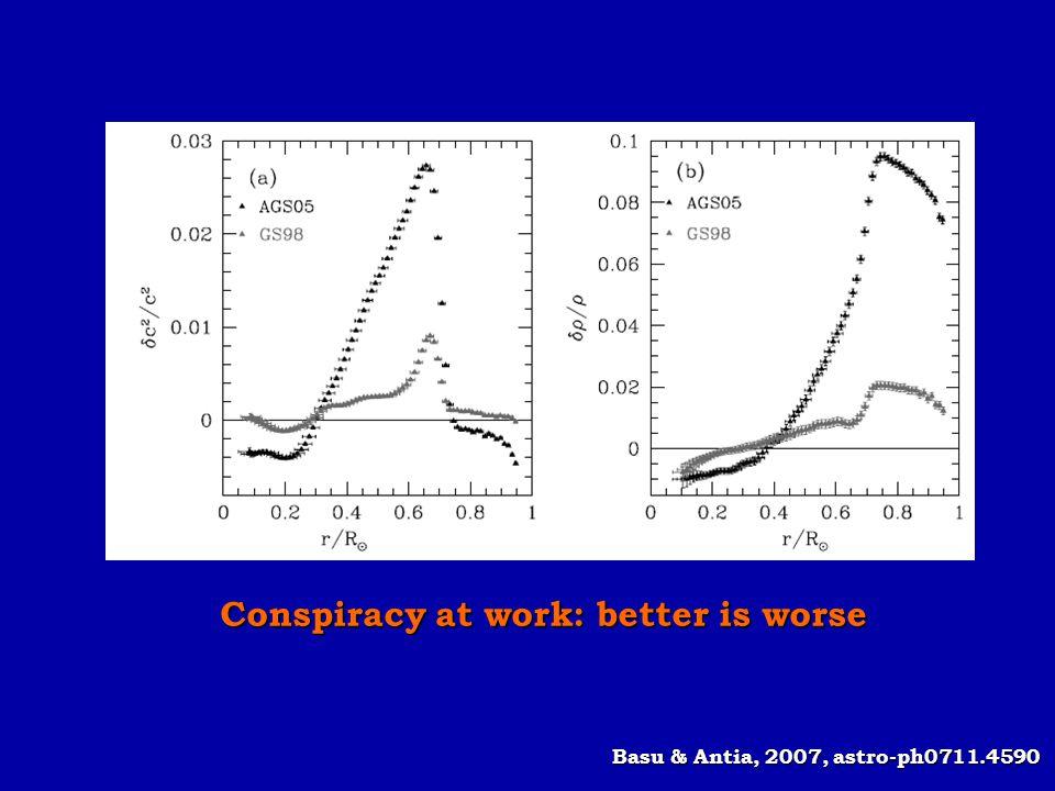 Basu & Antia, 2007, astro-ph0711.4590 Conspiracy at work: better is worse