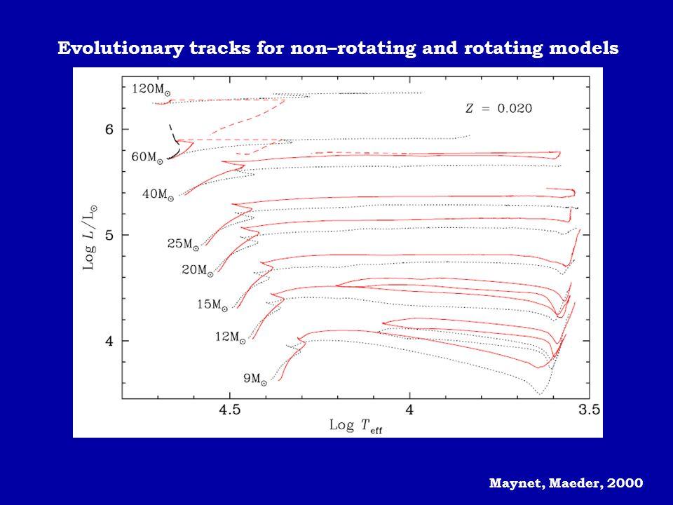 Maynet, Maeder, 2000 Evolutionary tracks for non–rotating and rotating models