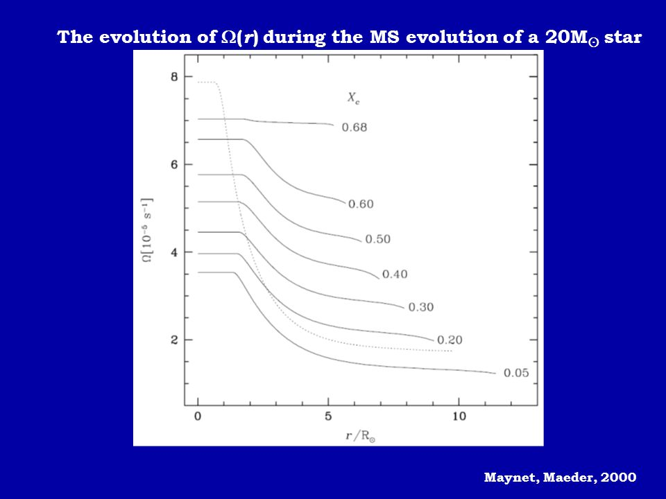 Maynet, Maeder, 2000 The evolution of  ( r ) during the MS evolution of a 20M  star