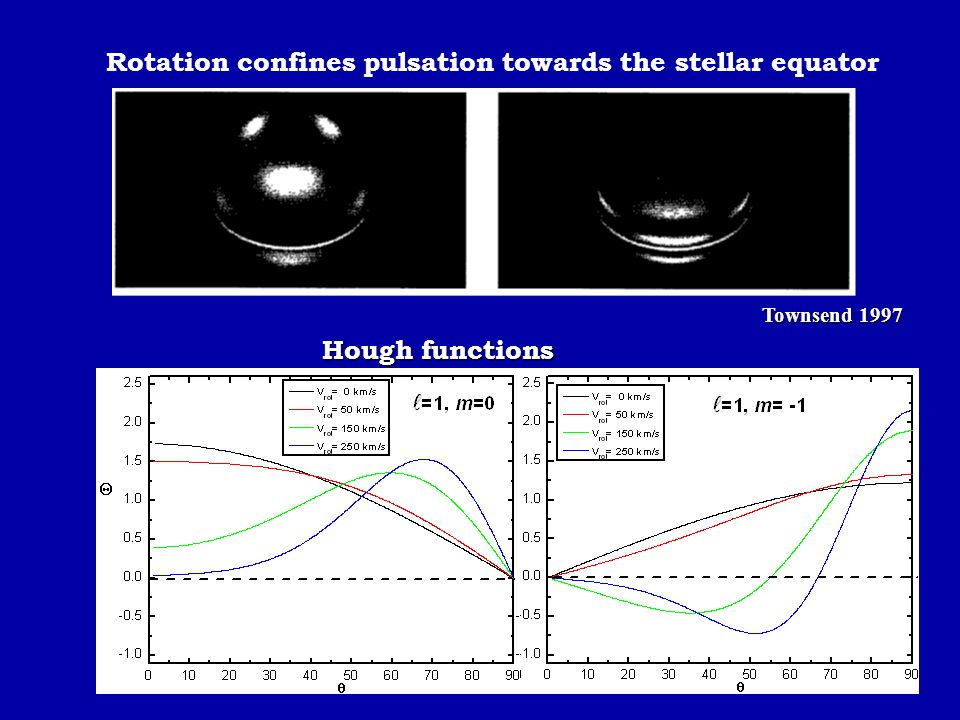 Rotation confines pulsation towards the stellar equator Townsend 1997 Hough functions