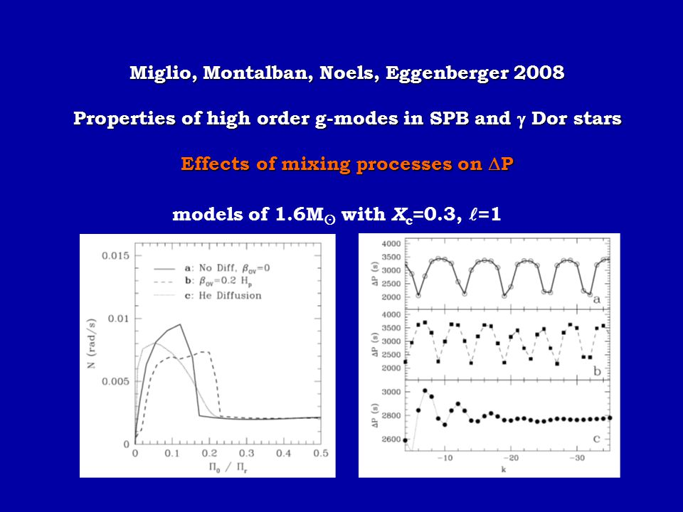 Miglio, Montalban, Noels, Eggenberger 2008 Properties of high order g-modes in SPB and  Dor stars Effects of mixing processes on  P models of 1.6M 