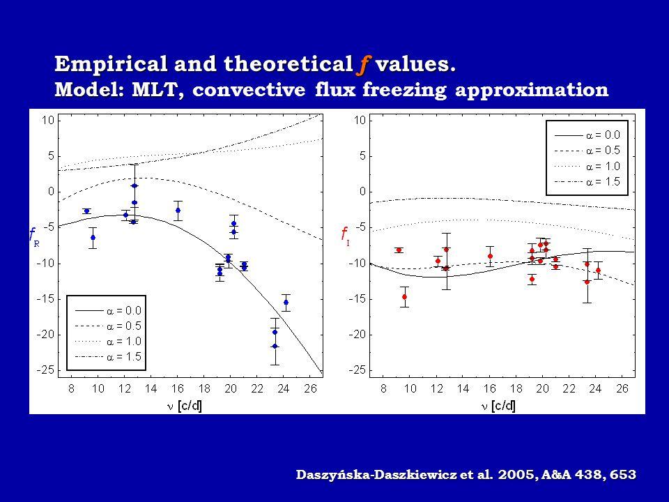 Empirical and theoretical f values. Model: MLT, Model: MLT, convective flux freezing approximation Daszyńska-Daszkiewicz et al. 2005, A&A 438, 653 Das