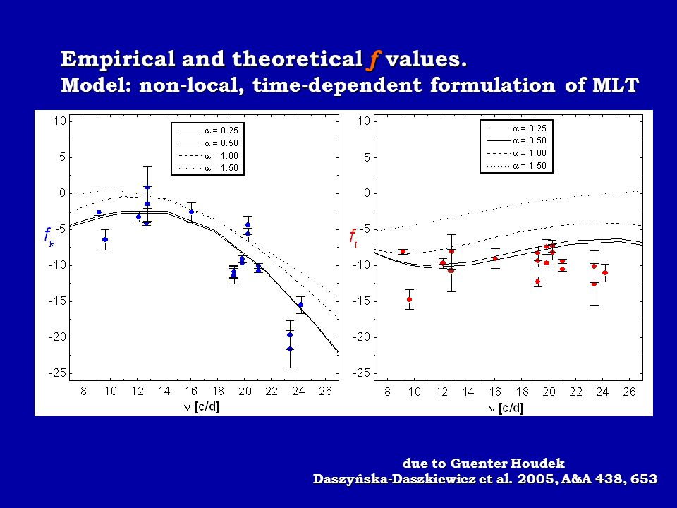 Empirical and theoretical f values. Model: non-local, time-dependent formulation of MLT due to Guenter Houdek Daszyńska-Daszkiewicz et al. 2005, A&A 4