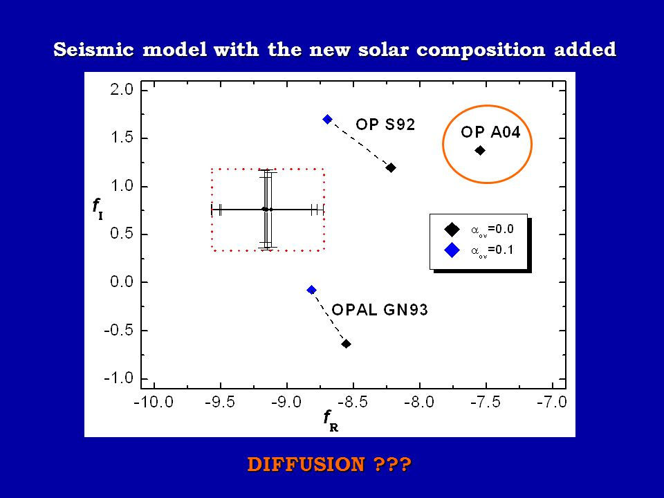 Seismic model with the new solar composition added DIFFUSION ???
