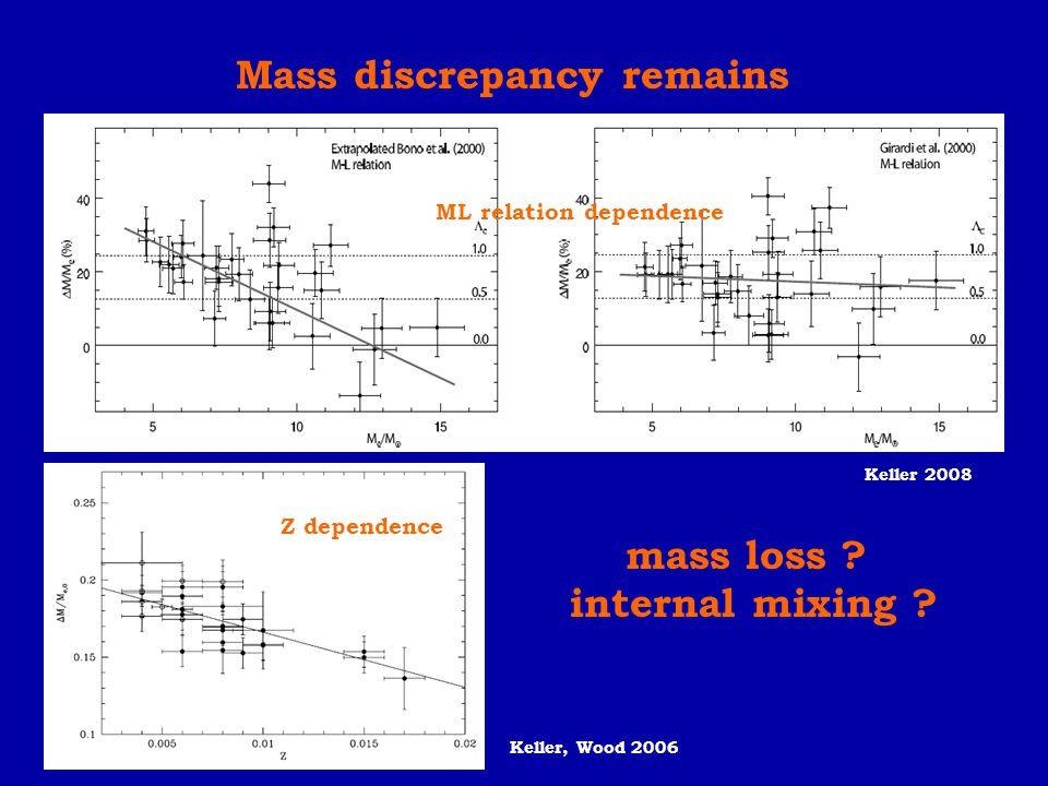 Mass discrepancy remains Keller 2008 mass loss ? internal mixing ? ML relation dependence Z dependence Keller, Wood 2006