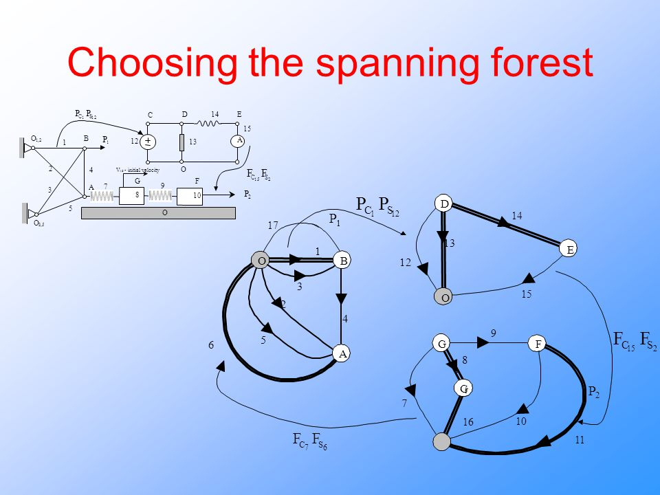 Choosing the spanning forest 67 SC FF 1 2 3 4 5 13 14 15 12 7 8 9 10 P 2 16 6 P 1 B O A G O F G i E D 121 SC PP 215 SC FF 11 17