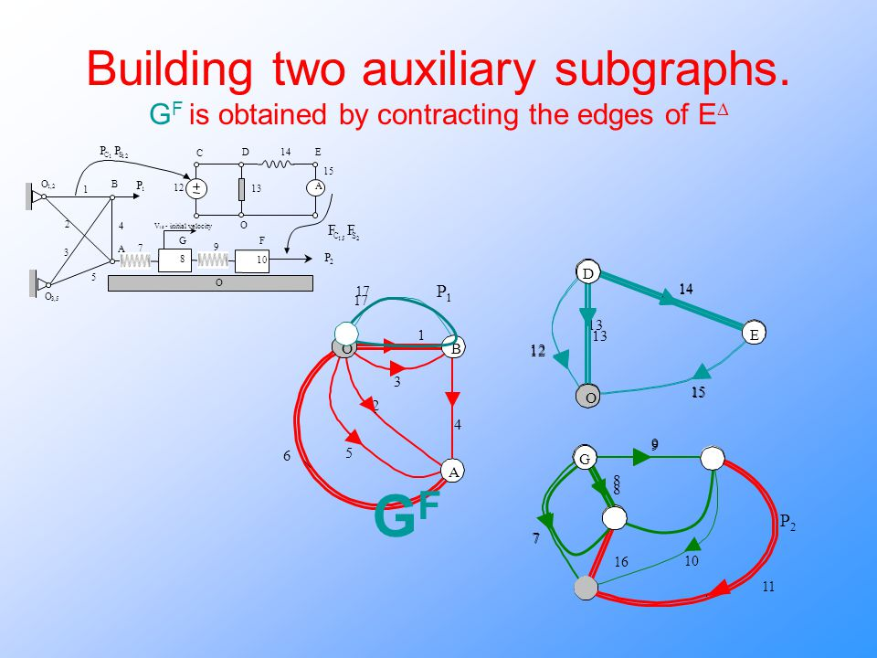 1 13 14 15 12 7 8 9 10 16 P 1 G O i E D 17 Building two auxiliary subgraphs.