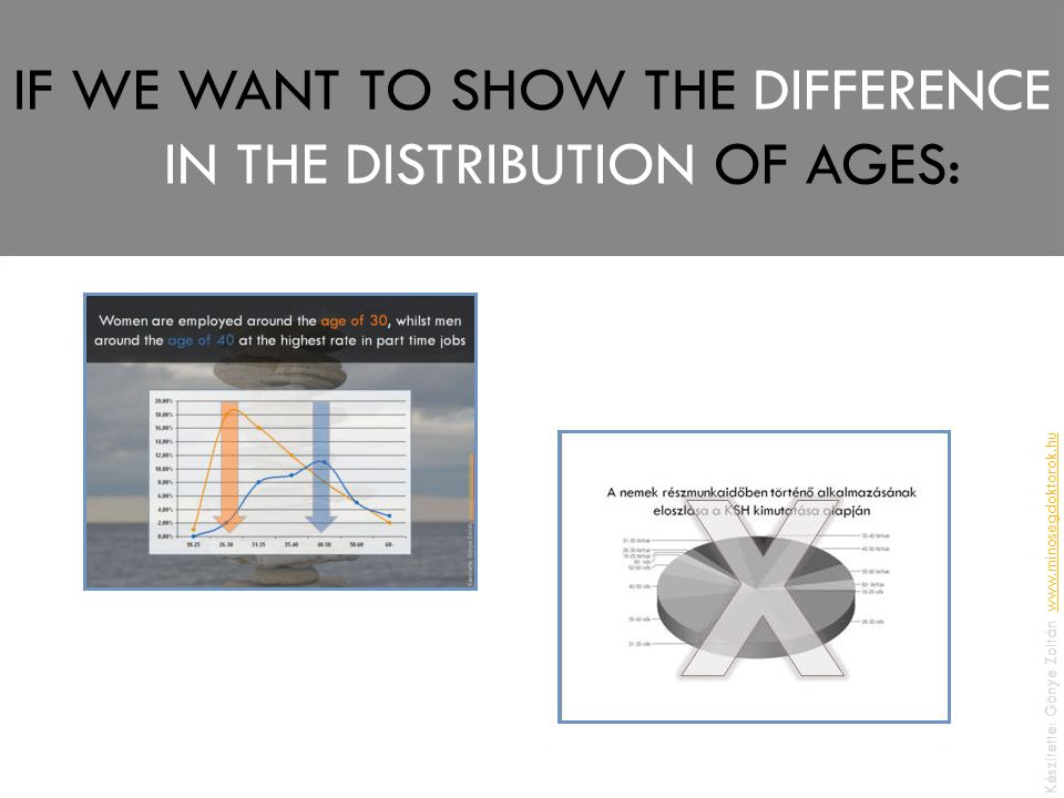 IF WE WANT TO SHOW THE DIFFERENCE IN THE DISTRIBUTION OF AGES: Készítette: Gönye Zoltán, www.minosegdoktorok.huwww.minosegdoktorok.hu