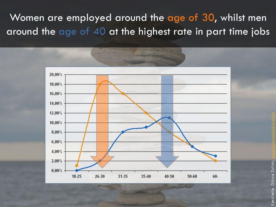 Women are employed around the age of 30, whilst men around the age of 40 at the highest rate in part time jobs Készítette: Gönye Zoltán, www.minosegdo