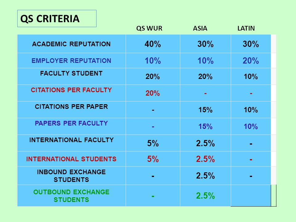 ACADEMIC REPUTATION 40%30% EMPLOYER REPUTATION 10% 20% FACULTY STUDENT 20% 10% CITATIONS PER FACULTY 20%-- CITATIONS PER PAPER -15%10% PAPERS PER FACU