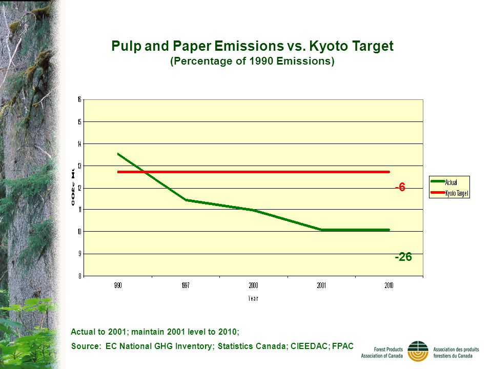 Actual to 2001; maintain 2001 level to 2010; Source: EC National GHG Inventory; Statistics Canada; CIEEDAC; FPAC Pulp and Paper Emissions vs.