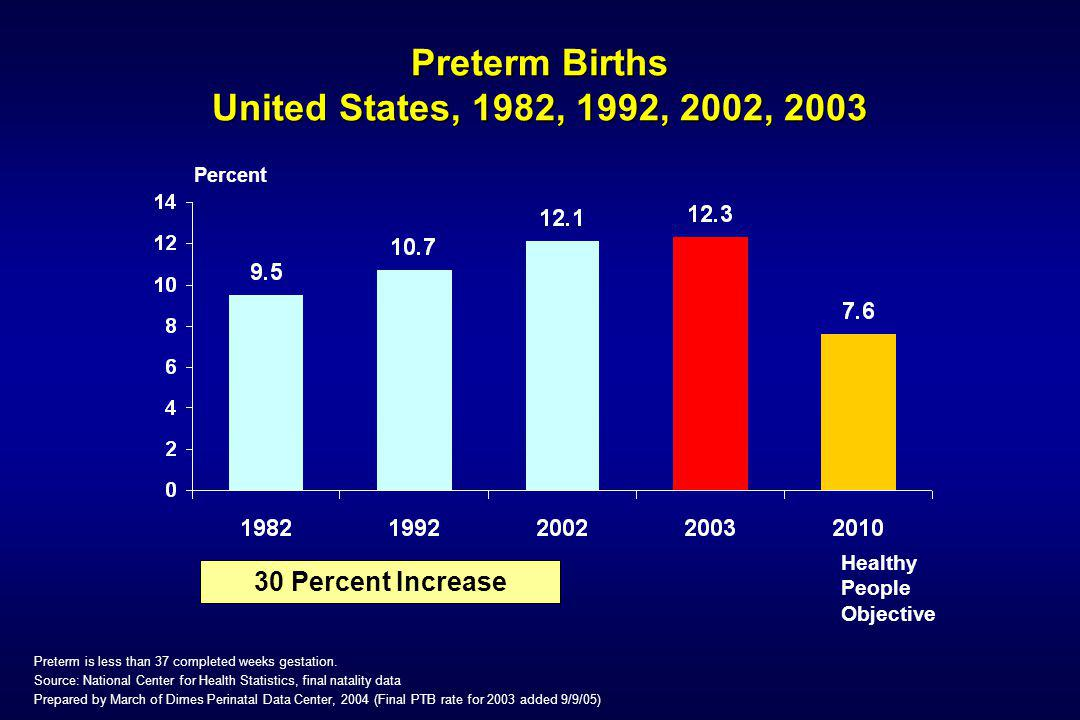 Preterm Birth - Challenges Preterm Birth rates are high and rising There is a persistent racial disparity in the occurrence of preterm birth