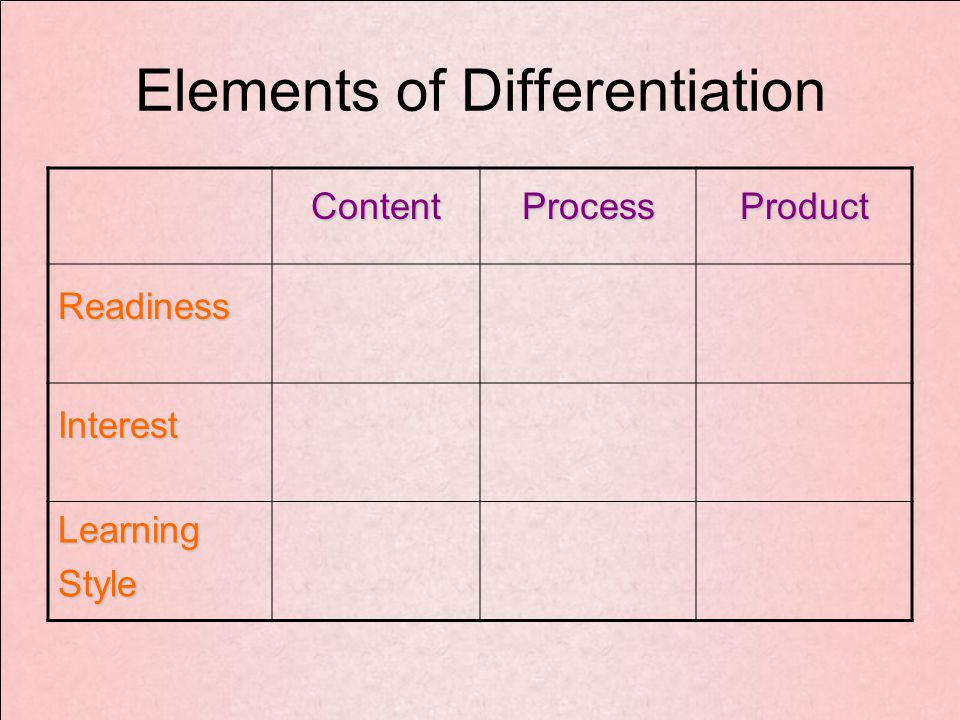 Elements of Differentiation ContentProcessProduct Readiness Interest LearningStyle