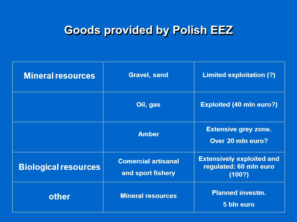 Goods provided by Polish EEZ Mineral resources Gravel, sandLimited exploitation (?) Oil, gasExploited (40 mln euro?) Amber Extensive grey zone. Over 2