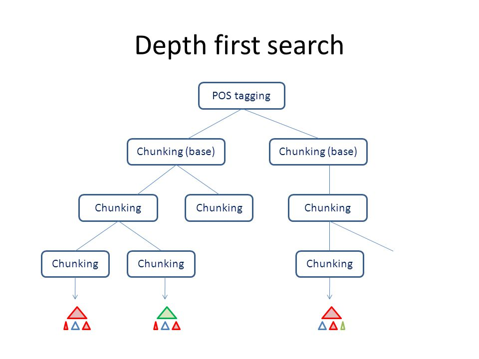 Depth first search POS tagging Chunking (base) Chunking Chunking (base) Chunking