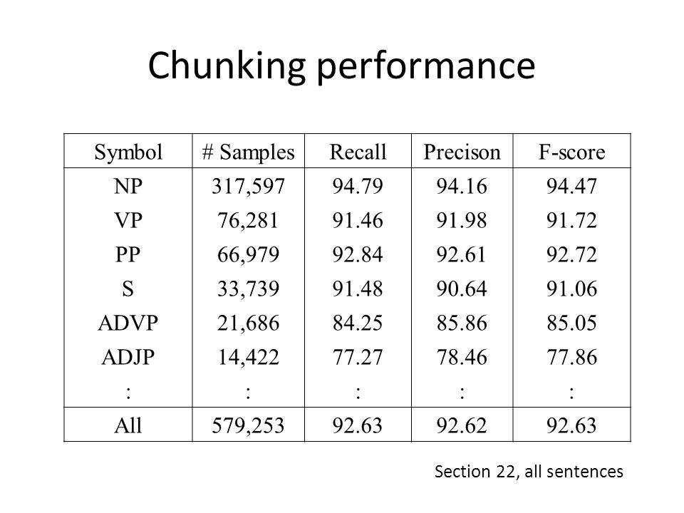 Chunking performance Symbol# SamplesRecallPrecisonF-score NP317,59794.7994.1694.47 VP76,28191.4691.9891.72 PP66,97992.8492.6192.72 S33,73991.4890.6491.06 ADVP21,68684.2585.8685.05 ADJP14,42277.2778.4677.86 ::::: All579,25392.6392.6292.63 Section 22, all sentences