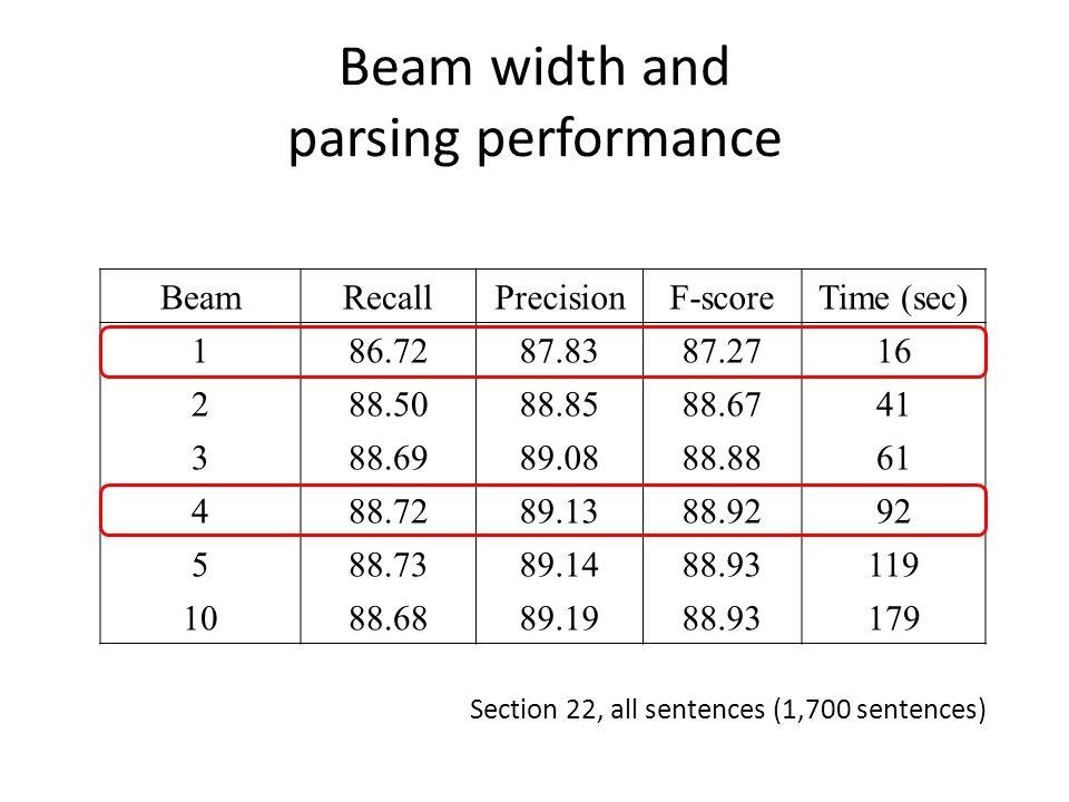 Beam width and parsing performance BeamRecallPrecisionF-scoreTime (sec) 186.7287.8387.2716 288.5088.8588.6741 388.6989.0888.8861 488.7289.1388.9292 588.7389.1488.93119 1088.6889.1988.93179 Section 22, all sentences (1,700 sentences)