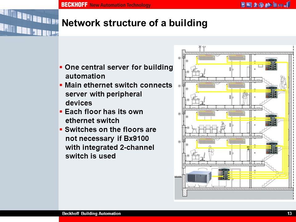 Beckhoff Building Automation13 Network structure of a building  One central server for building automation  Main ethernet switch connects server wit