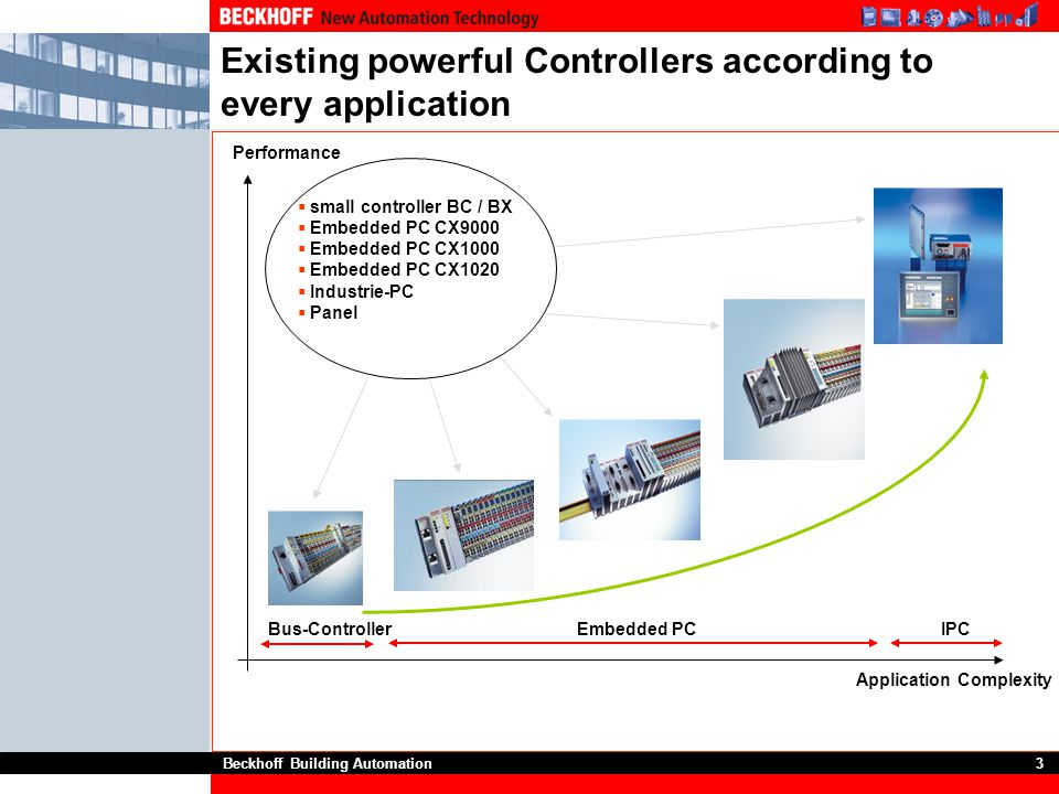 Beckhoff Building Automation3 Existing powerful Controllers according to every application Bus-ControllerEmbedded PCIPC Performance Application Comple