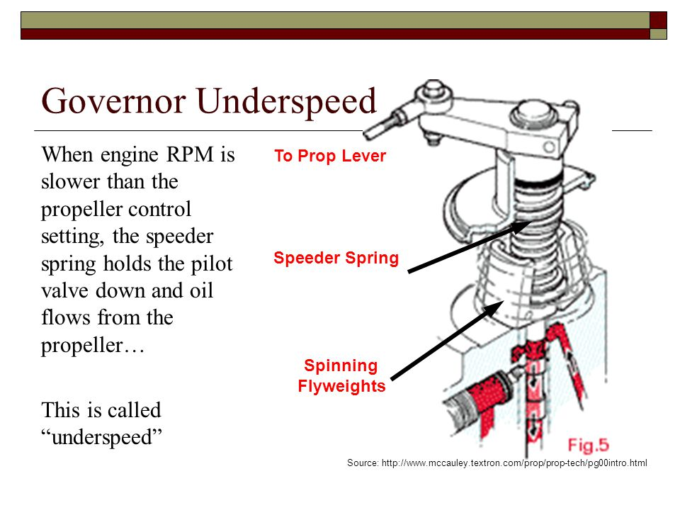 Governor Underspeed When engine RPM is slower than the propeller control setting, the speeder spring holds the pilot valve down and oil flows from the
