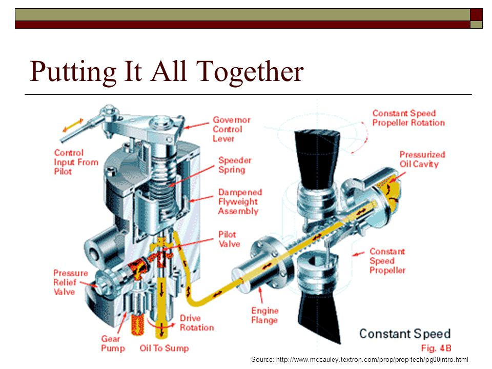 Putting It All Together Source: http://www.mccauley.textron.com/prop/prop-tech/pg00intro.html