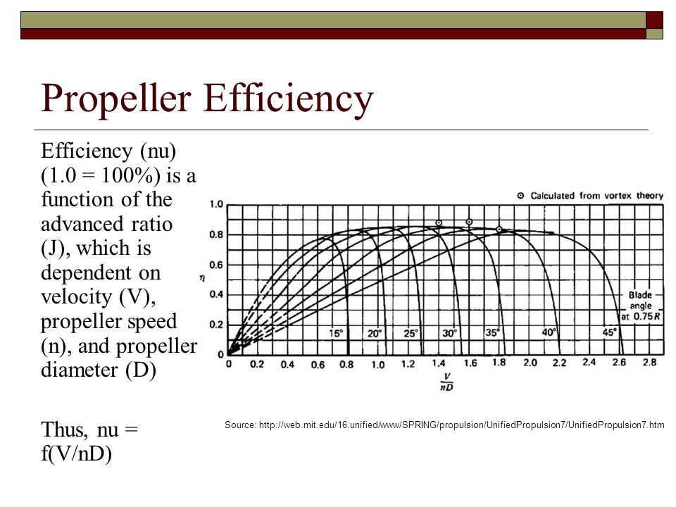 Propeller Efficiency Efficiency (nu) (1.0 = 100%) is a function of the advanced ratio (J), which is dependent on velocity (V), propeller speed (n), an