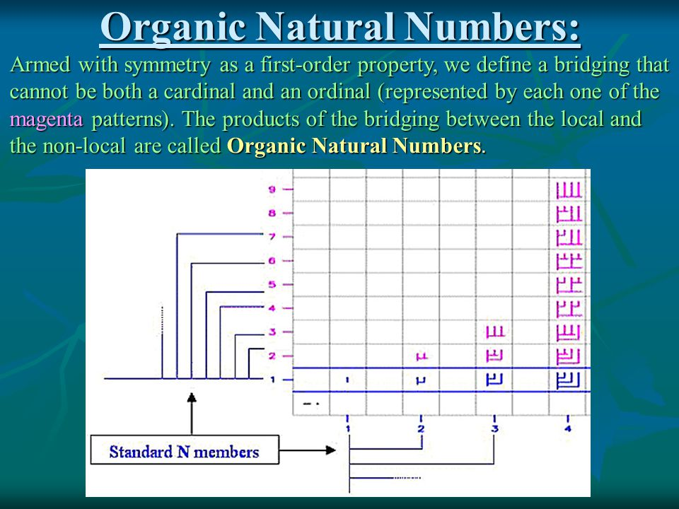 Organic Natural Numbers: Armed with symmetry as a first-order property, we define a bridging that cannot be both a cardinal and an ordinal (represented by each one of the magenta patterns).