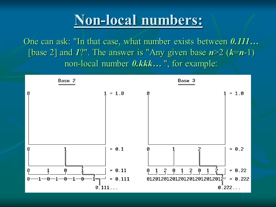 Non-local numbers: One can ask: In that case, what number exists between 0.111 … [base 2] and 1 .